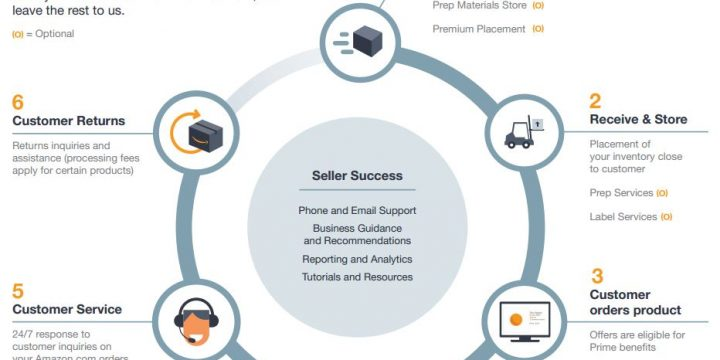 Why should I Use Fulfillment by Amazon?